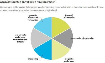 Huurcontract2